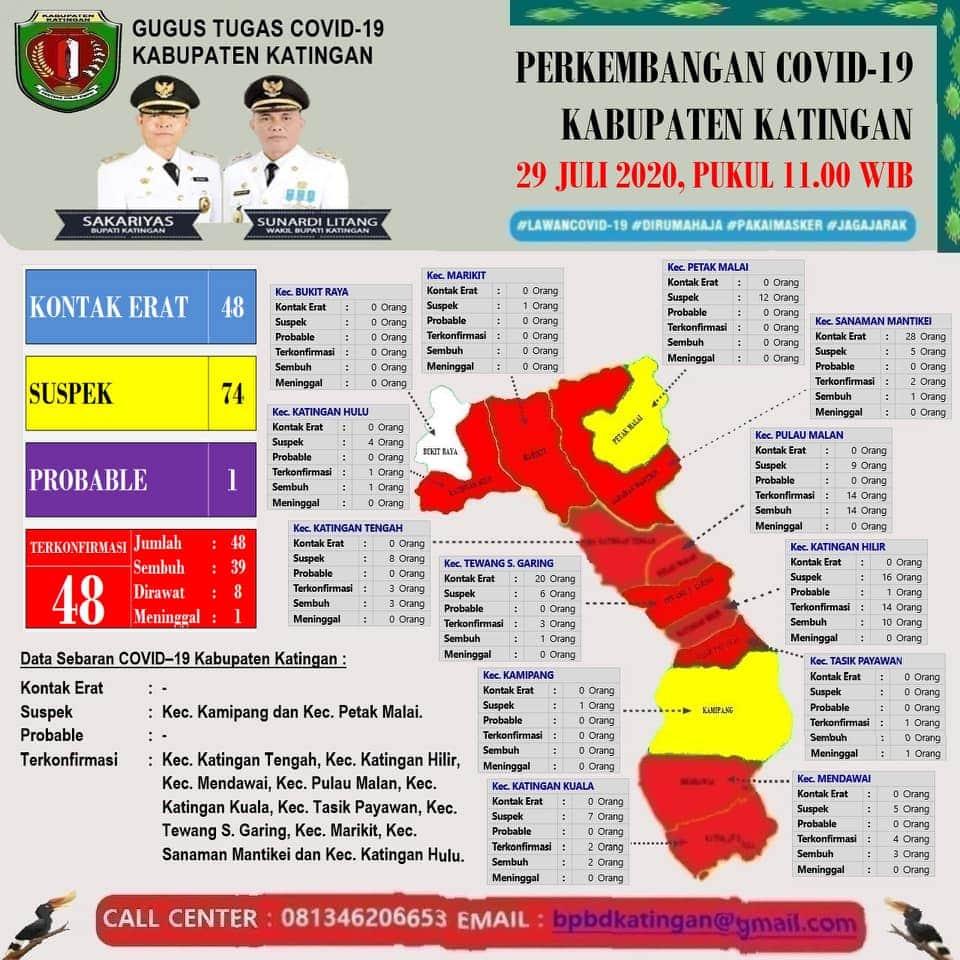Perkembangan COVID-19 Kabupaten Katingan 29 Juli 2020
