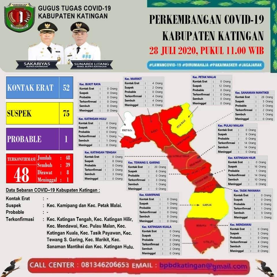 Perkembangan COVID-19 Kabupaten Katingan 28 Juli 2020